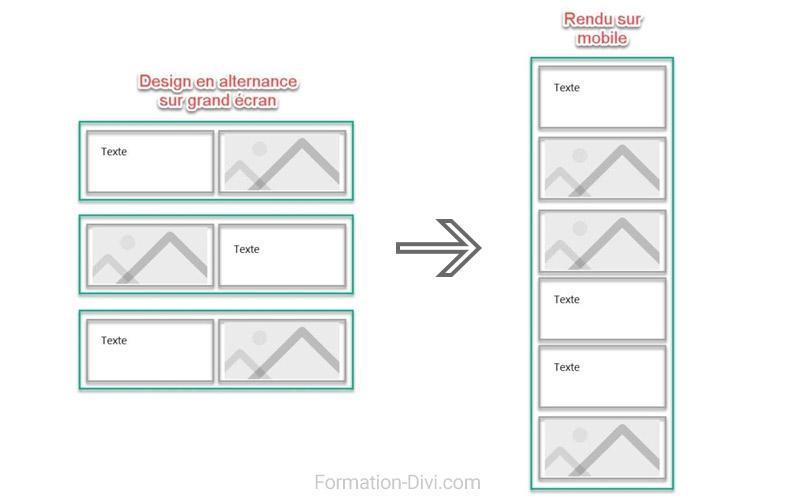 Divi changer l'ordre des colonnes en responsive sur mobile (de quinconce à alternance)